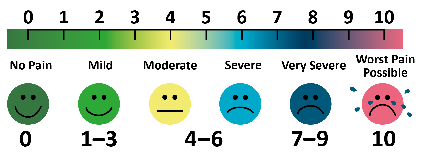 Exercise pain scale
